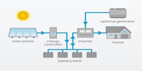 سیستم برق خورشیدی آفگرید
